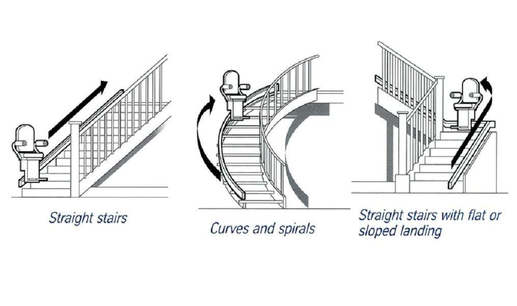 Determine What Type Of Stair Lift Is More Suitable For Your Needs