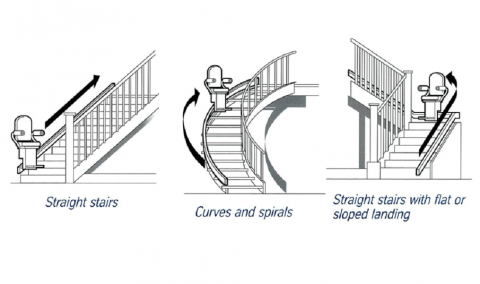 How to Search for the Best Stair Lift Picture